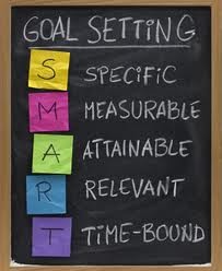 Goal Setting Acronym - SMART